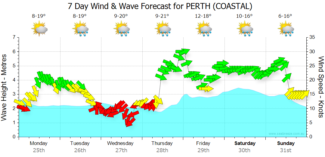 Perth 7 Day Wind & Wave Forecast Graph