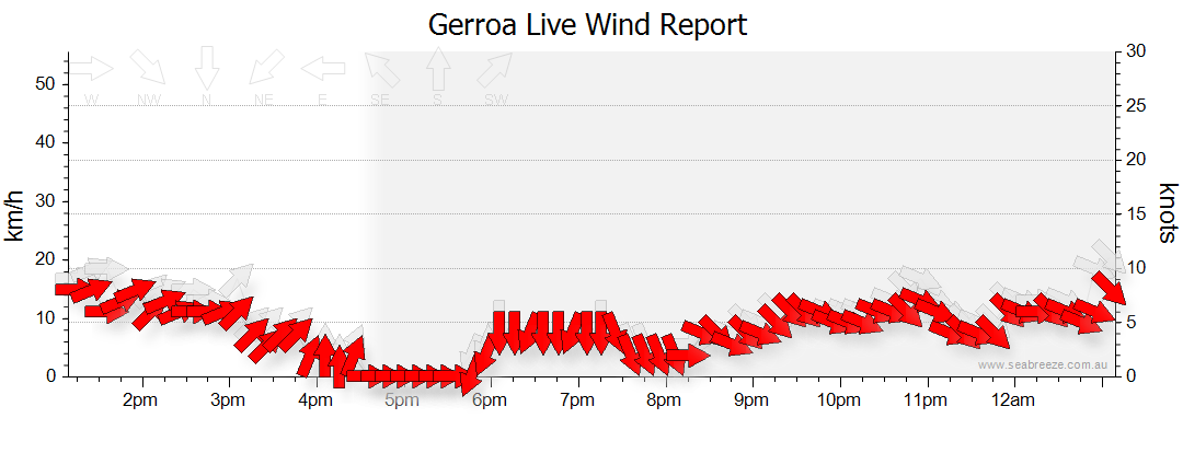 Gerroa at Seabreeze